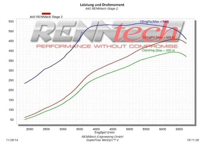 Mercedes A45 AMG – RENNtech Stage 2 Package