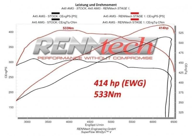 Mercedes CLA AMG - RENNtech Stage 1 Package